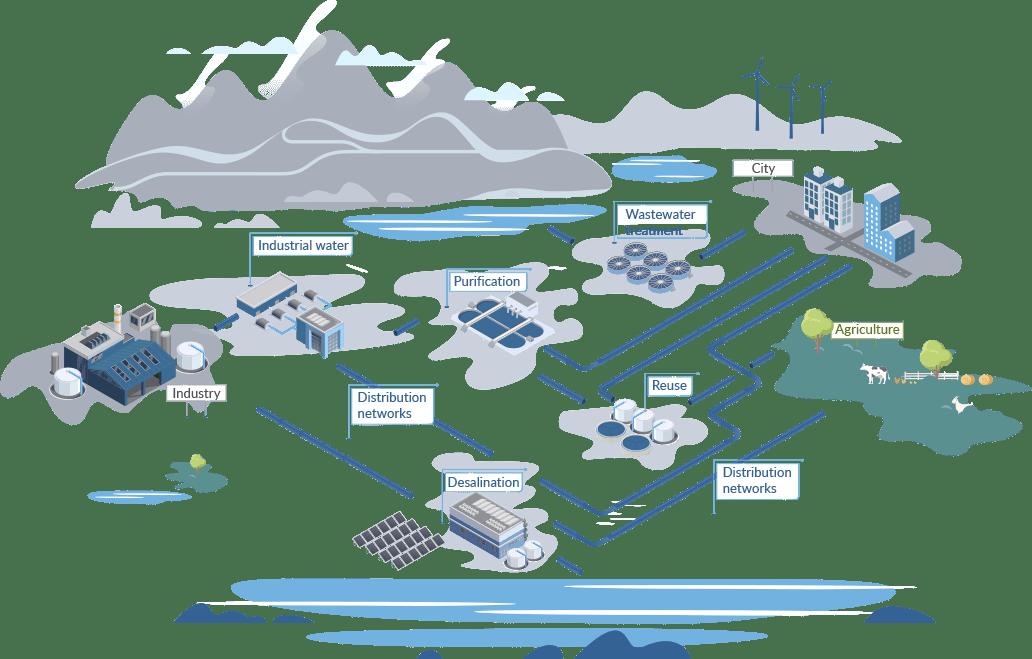 Grafico Agua En Almar Water Solutions