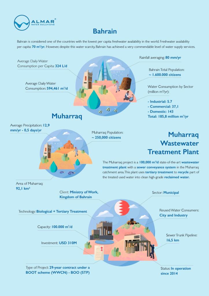 Infograf A Muharraq Web En