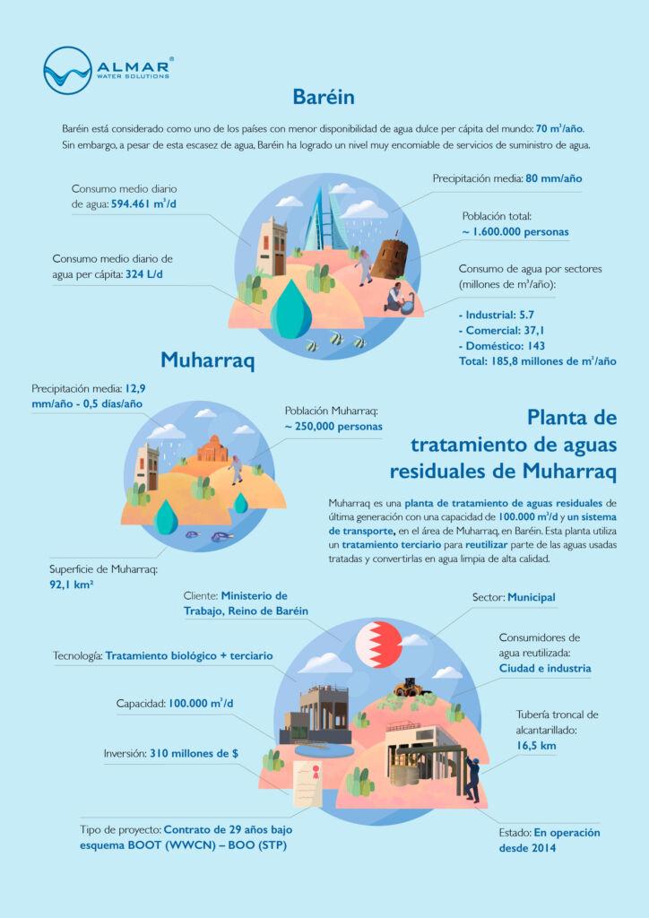 Infograf A Muharraq Web Esp